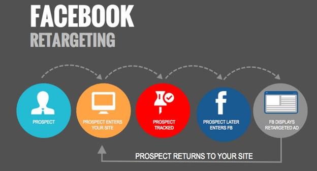 Best strategies for B2B social media