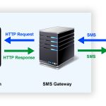 How to Send SMS Messages in Java